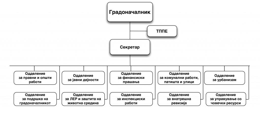 organogram-probistip-1024x451